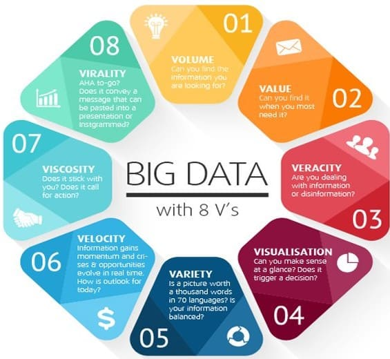 Big data - 8 V'er