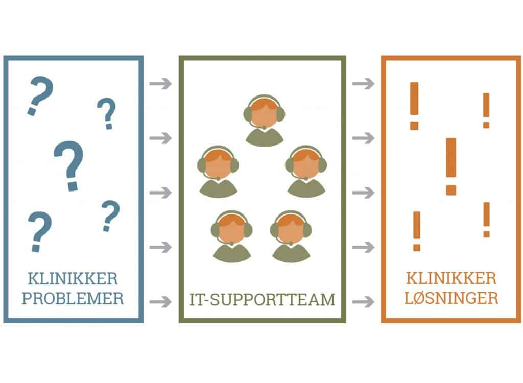 Solution_High performance team