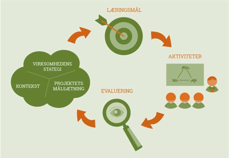Fra strategi til aktiviteter og evaluering