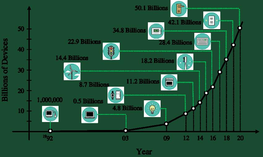 Udviklingen i forbundne IoT-enheder