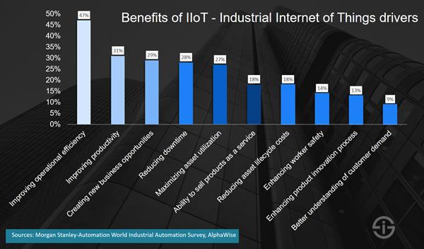 Fordele ved at bruge IoT
