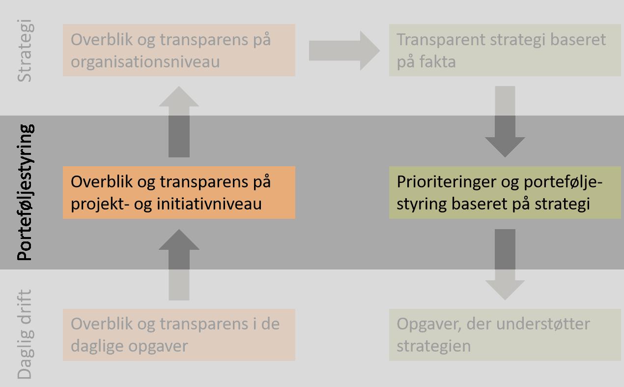 Transparens og porteføjlestyring