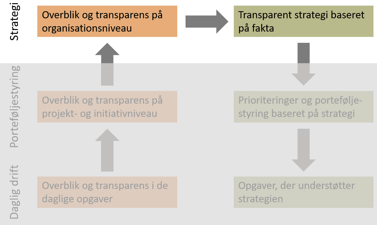 Transparens og stretegic fit